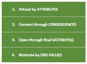 list of gateway consequences